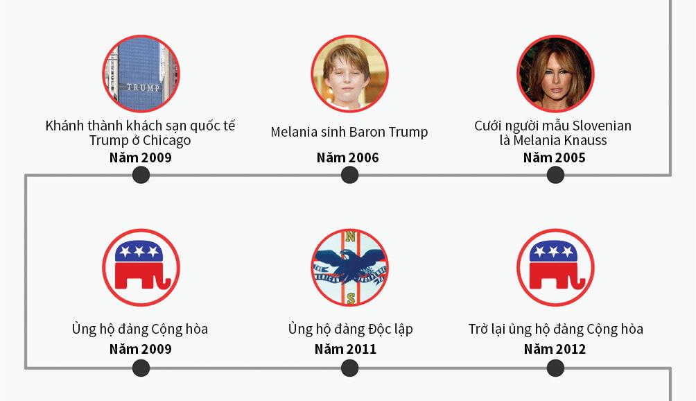 [Đồ họa] Đường đến ghế tổng thống Mỹ của Donald Trump - 5
