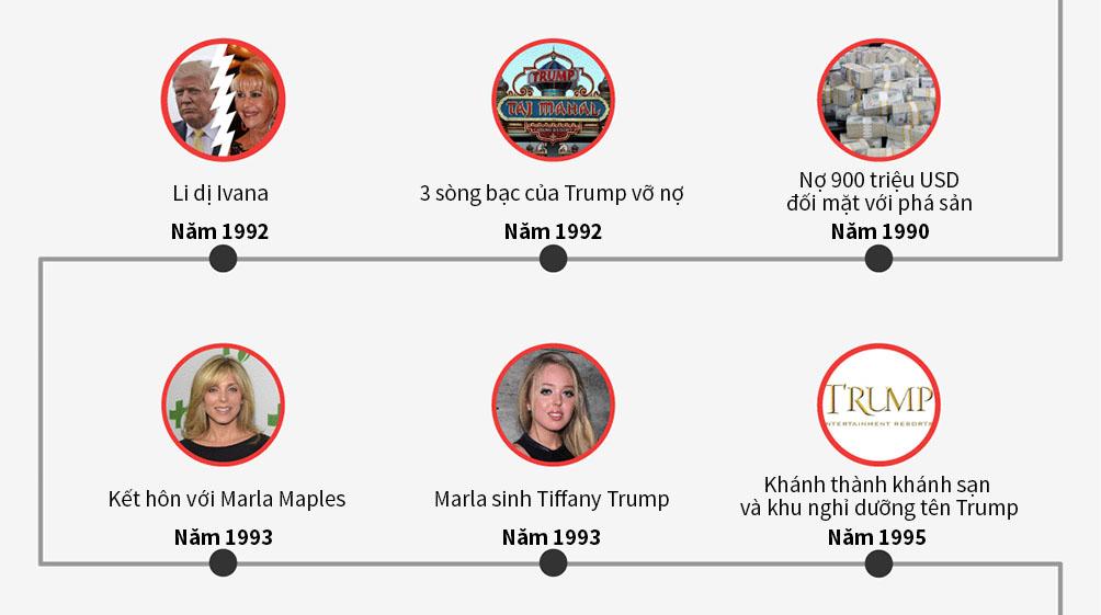 [Đồ họa] Đường đến ghế tổng thống Mỹ của Donald Trump - 3
