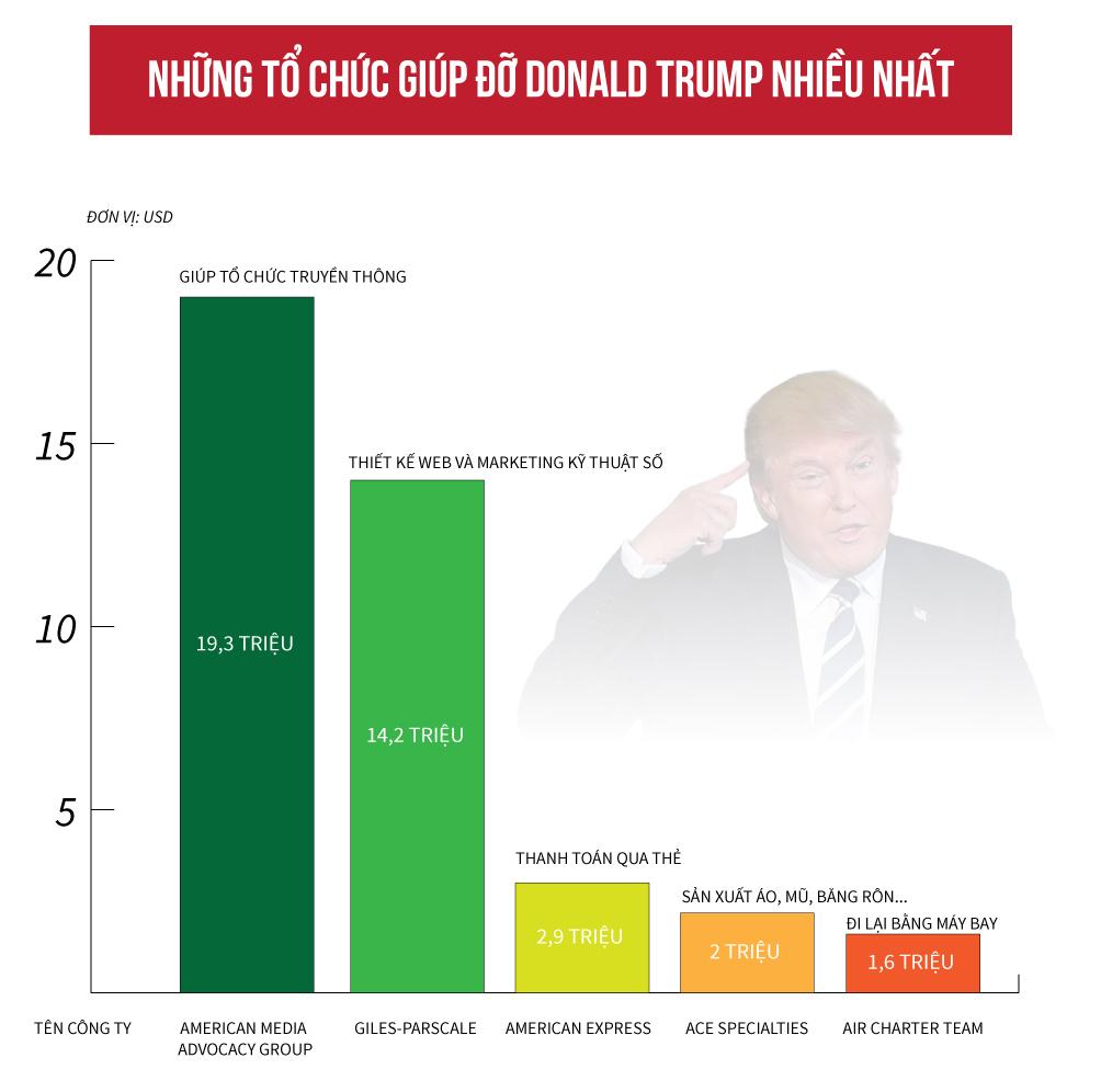 [Đồ họa] Donald Trump tiêu bao nhiêu cho cuộc đua vào Nhà Trắng? - 4