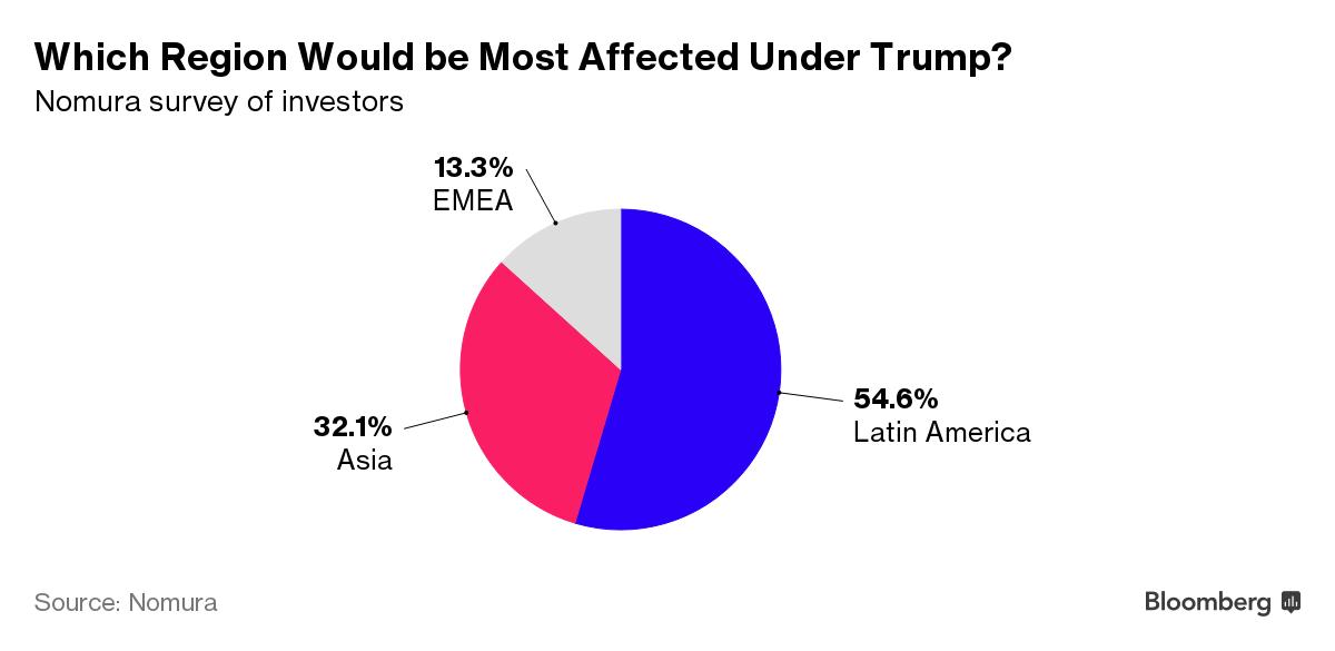 """Báo Mỹ: Trump làm tổng thống là """"thất bại"""" lớn với châu Á - 3"""