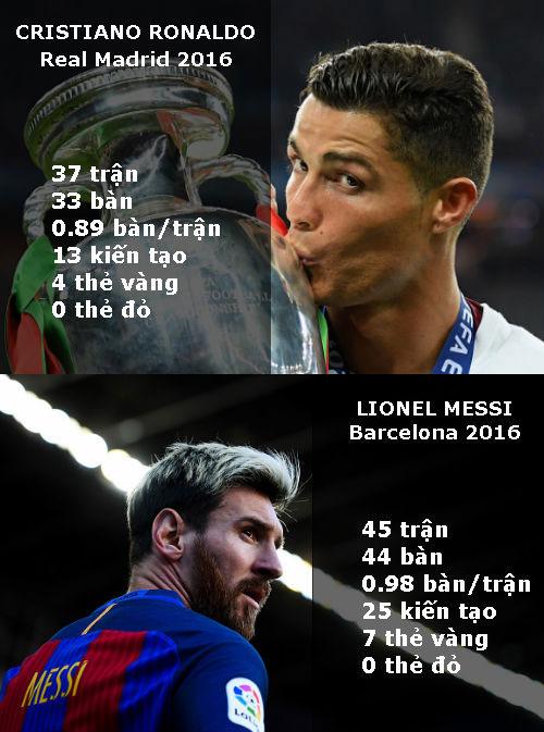 Tranh QBV: Messi mạnh ở CLB, Ronaldo dựa dẫm ĐTQG - 4