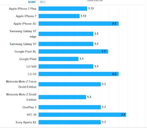 Xếp hạng smartphone có tốc độ chụp nhanh nhất 2016 - 1