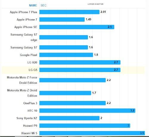 Xếp hạng smartphone có tốc độ chụp nhanh nhất 2016 - 2