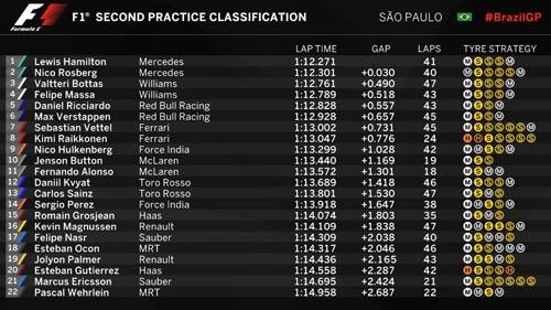 F1, đua thử Brazilian GP: Red Bull bám đuổi Mercedes - 3