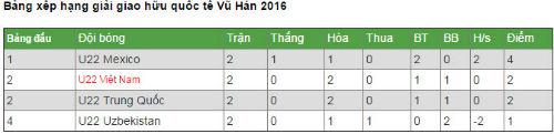 Chi tiết U22 Việt Nam - U22 Uzbekistan: Dập lửa hy vọng (KT) - 3