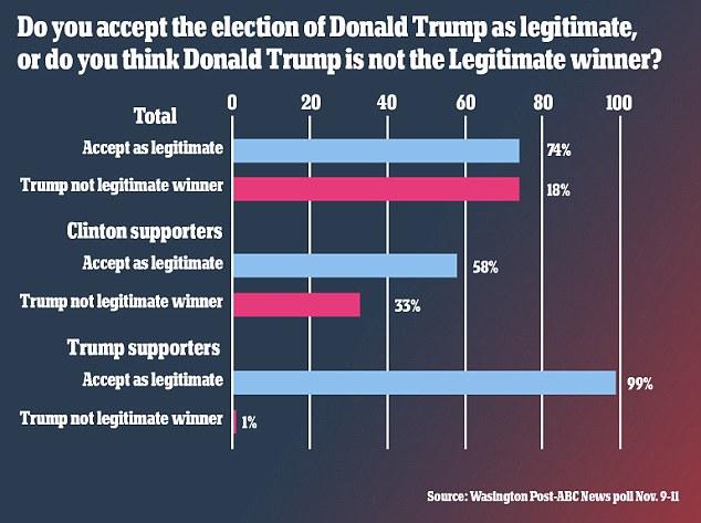 Người ủng hộ Clinton không công nhận Trump chiến thắng - 2