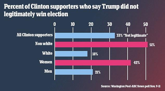 Người ủng hộ Clinton không công nhận Trump chiến thắng - 3