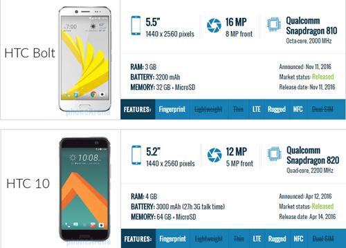 So sánh chi tiết sự khác biệt giữa HTC Bolt và HTC 10 - 7