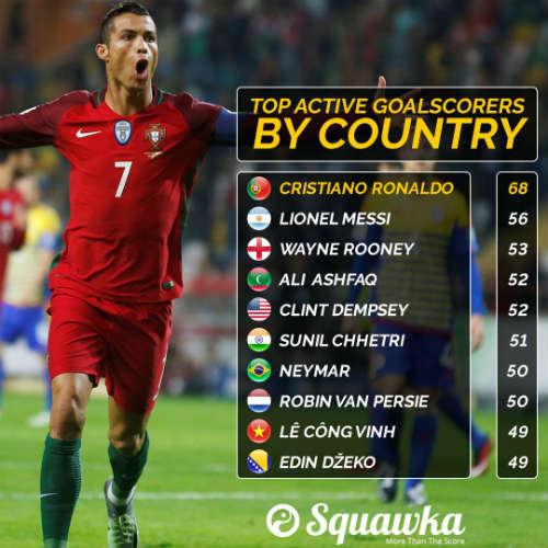 """Vua ghi bàn ĐTQG: Công Vinh """"chung mâm"""" Ronaldo, Messi - 1"""