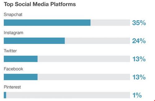 iOS vẫn được yêu thích nhiều hơn Android - 2