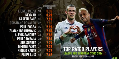 Cầu thủ hay nhất năm: Neymar gần Messi, CR7 ngang Bale - 2