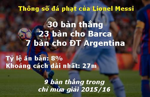 Đọ tài đá phạt Messi - Ronaldo: Hơn nhau chỉ 1% - 2