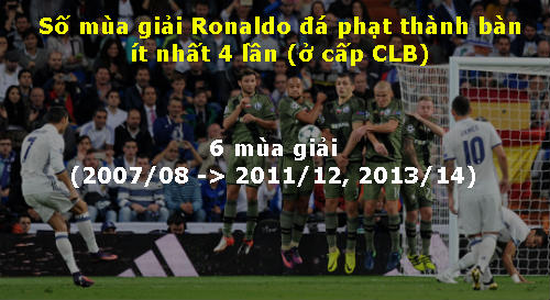 Đọ tài đá phạt Messi - Ronaldo: Hơn nhau chỉ 1% - 4