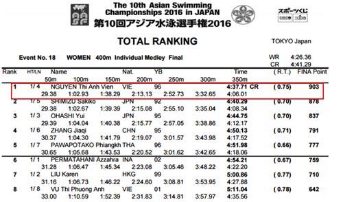 Ánh Viên giành HCV bơi châu Á, phá kỷ lục 400m hỗn hợp - 1