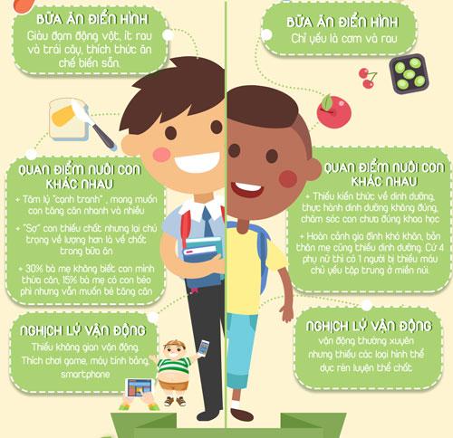 Trẻ em thành thị & nông thôn: Vì sao cách biệt thể chất quá lớn? - 3