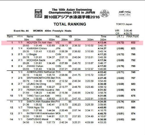 Ánh Viên về thứ 4 châu Á, hụt huy chương 400m tự do - 3