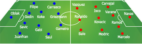 Chi tiết Atletico – Real Madrid: Carrasco liên tục bỏ lỡ (KT) - 5