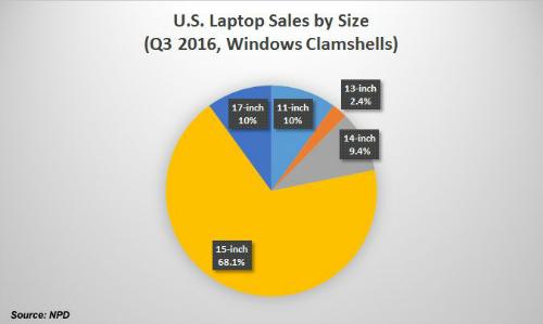 Phân tích lợi, hại khi sử dụng laptop 15 inch - 1