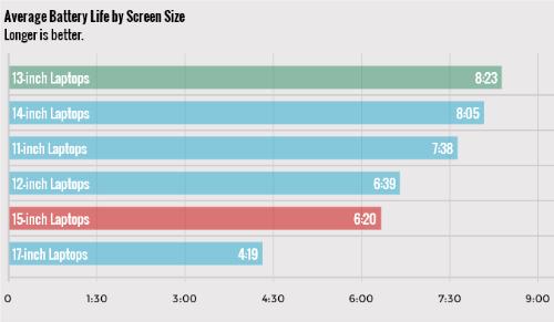 Phân tích lợi, hại khi sử dụng laptop 15 inch - 4