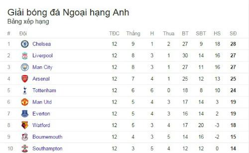 """Tiêu điểm vòng 12 NHA: Chelsea """"lên đỉnh"""", MU quá đen - 3"""