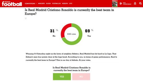 Real được bầu chọn là đội bóng mạnh nhất châu Âu - 1