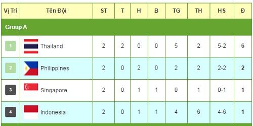 Indonesia - Philippines: Mãn nhãn màn rượt đuổi (AFF Cup) - 2