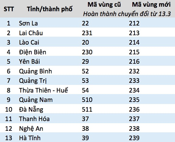 Mã vùng điện thoại mới của 59 tỉnh, thành tại Việt Nam - 1