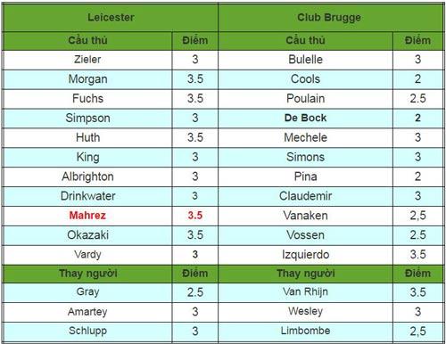 Leicester City - Club Brugge: Tiền chủ hậu khách - 2