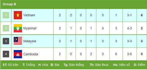Myanmar - Campuchia: Bùng nổ ngược dòng (AFF Cup) - 2