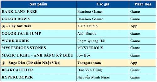 10 game, ứng dụng Việt đang cạnh tranh giải thưởng 50 triệu - 2