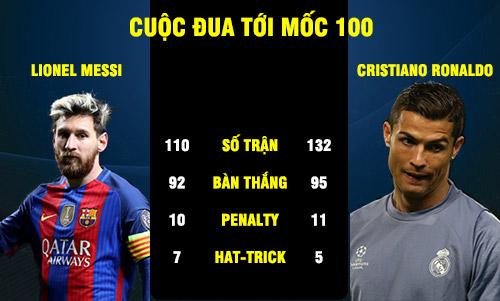 Cúp C1: Messi – Ronaldo và cuộc đua tới mốc 100 - 1