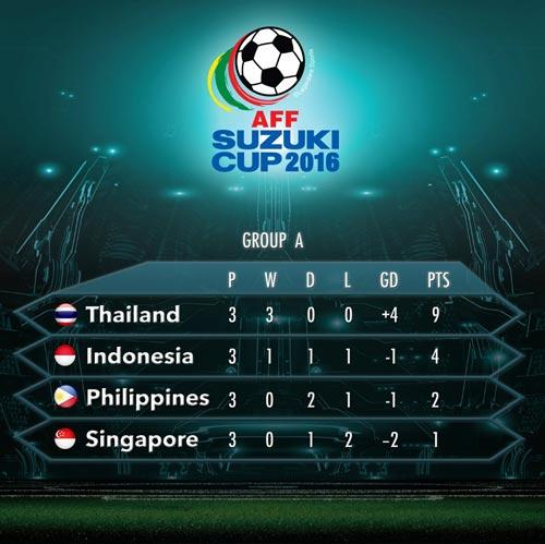 Singapore - Indonesia: Ngược dòng đầy cảm xúc (AFF Cup) - 2