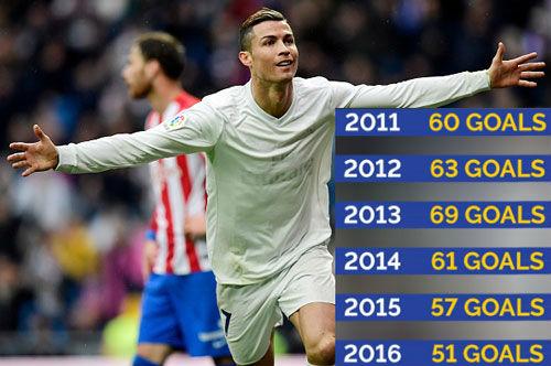 """Ronaldo tiệm cận Bóng vàng: Kỷ lục ghi bàn, sắp là """"vua đá 11m"""" - 2"""