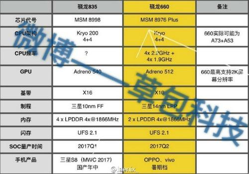 Qualcomm Snapdragon 835 sẽ được tích hợp vào Samsung Galaxy S8 - 1