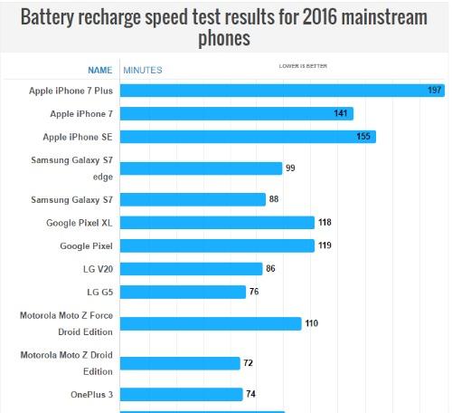 Top smartphone sạc pin nhanh nhất năm 2016 - 2