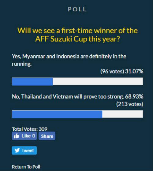 Tin nhanh AFF Cup: HLV Riedl nhắc khéo ĐT Việt Nam - 1