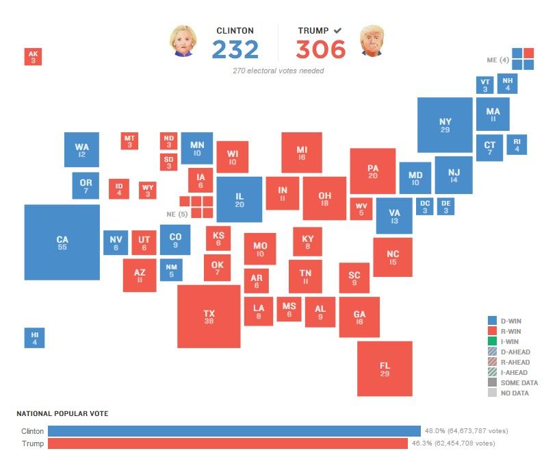 Kết quả kiểm phiếu bầu tổng thống bang cuối cùng ở Mỹ - 2