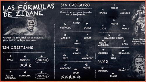Siêu kinh điển Barcelona - Real Madrid: Mê hồn trận của Zidane - 2