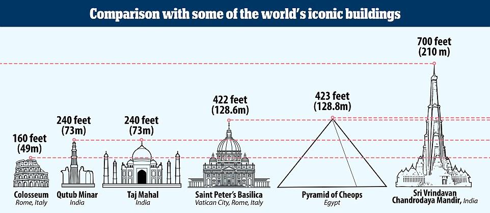 Ấn Độ xây đền cao nhất thế giới, có bãi đỗ trực thăng - 4