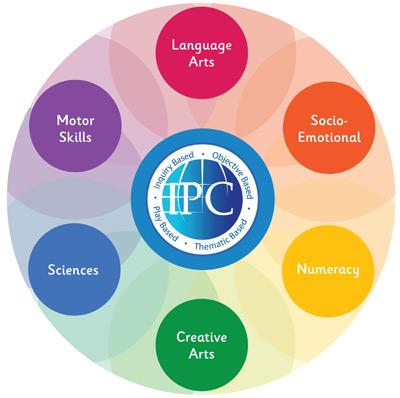Vinschool triển khai tích hợp chương trình giáo dục mầm non quốc tế IPC - 2