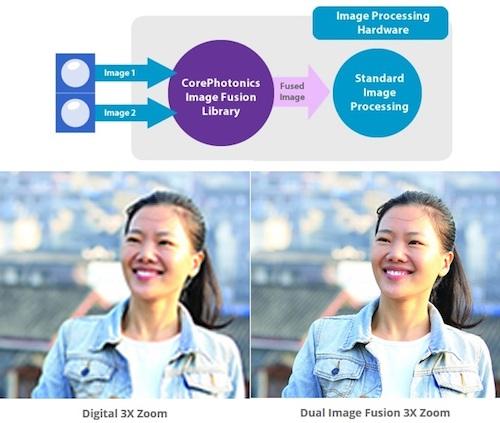 Những xu hướng công nghệ camera di động của tương lai - 1