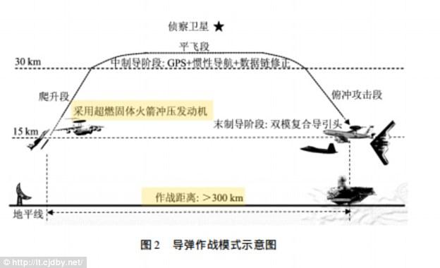 """Siêu tên lửa TQ khiến chiến đấu cơ Mỹ """"gãy cánh""""? - 3"""