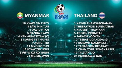 Chi tiết Myanmar - Thái Lan: Khác biệt ở đẳng cấp (KT) - 5