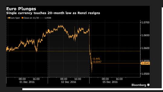 USD tăng, đồng Euro rơi thẳng đứng - 1