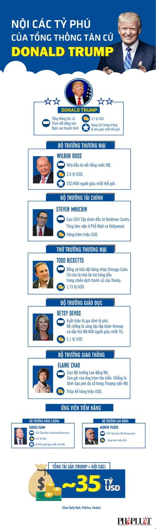 Infographic: Điểm mặt nội các siêu giàu của ông Trump - 1