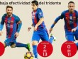 """Messi-Suarez-Neymar """"khô dầu"""" & 6 vấn đề của Barca"""