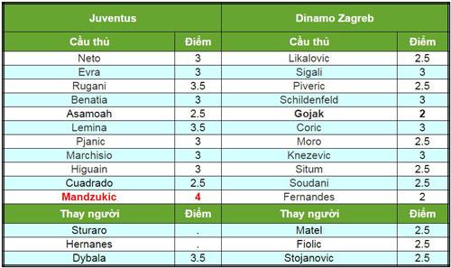 Juventus – Dinamo Zagreb: Khác biệt ở hiệp hai - 2