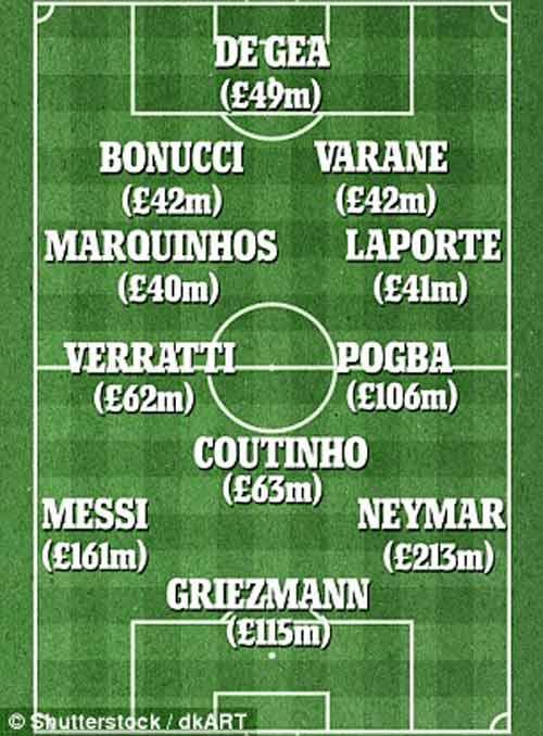 Đội hình đắt giá nhất thế giới: Ronaldo mất hút - 1