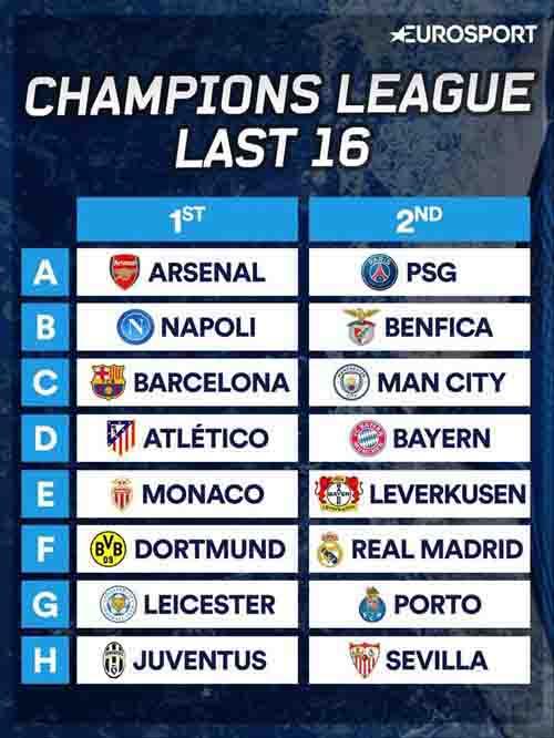 Bốc thăm vòng 1/8 cúp C1 - Champions League: Barca, Arsenal gặp khó - 5