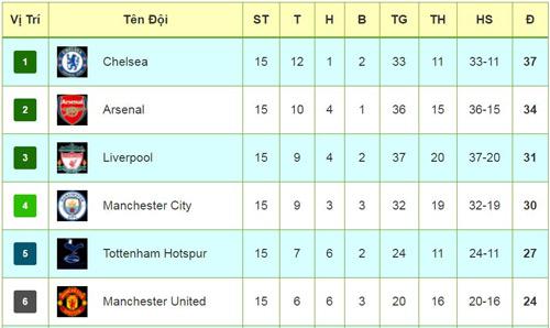 Tiêu điểm V15 NHA: Chelsea lập kỷ lục vô tiền khoáng hậu - 4